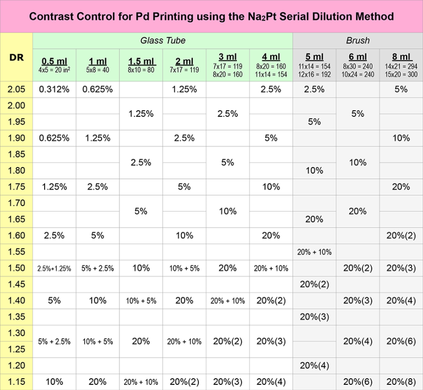 Na2 Serial Dilution Contrast Control