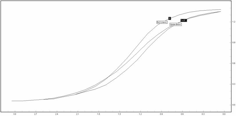 po-curves